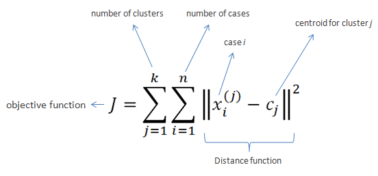 K means the objective of k means clustering is to minimize total intra cluster variance or the squared error function ccuart Gallery