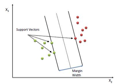support_vectors