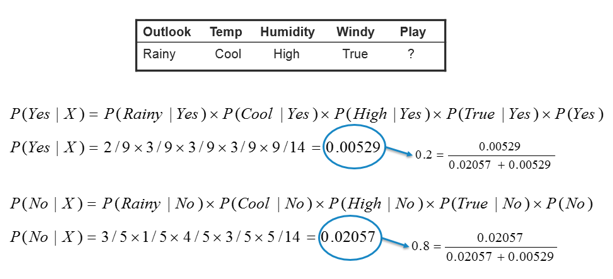 conditional probability table example