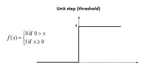 threshold-function