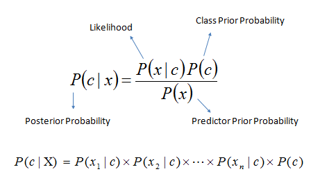 Naive Bayesian - Laplace Smoothing