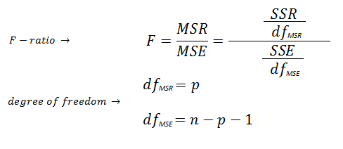 Sample Correlation Formula