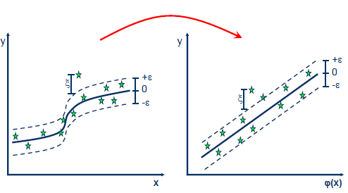 Support Vector Regression with R - SVM Tutorial